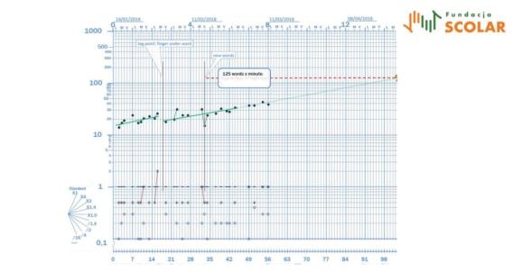 Standaryzowany Wykres Celeracji. Szkolenie online
